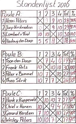 Op de tweede speeldag zorgden de kampioenen er voor dat het tot de laatste wedstrijd spannend bleef en werden beslissingen uitgemaak op een enkele carambole. Uiteindelijk bereikten Frank, Lambert, Joep en Henk de kruisfinales.