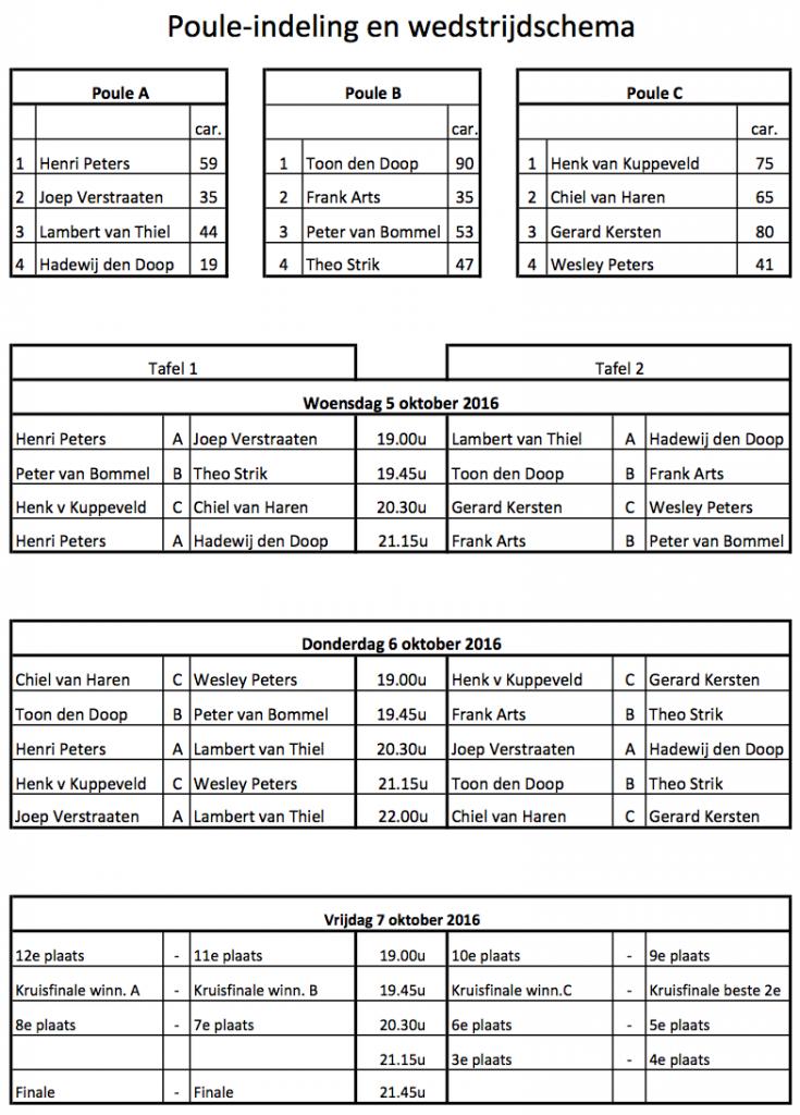 Poule-indeling en wedstrijdschema