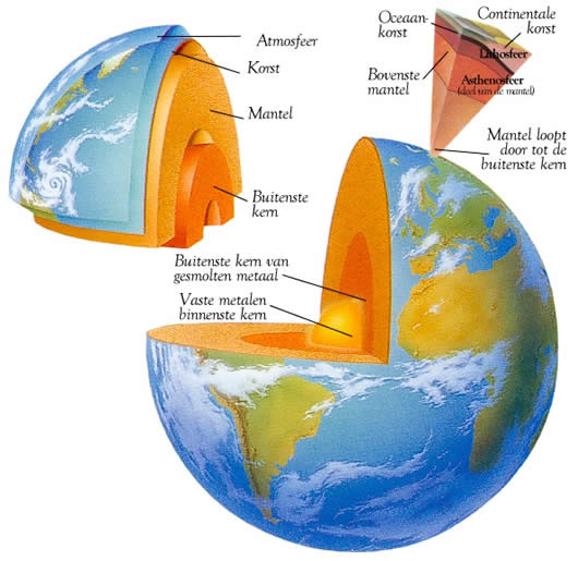 aarde-groot