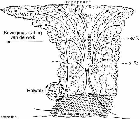 cumulonimbus-schema