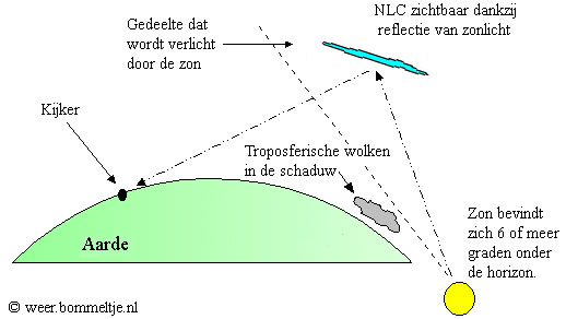 nlc-uitleg - wolkenatlas