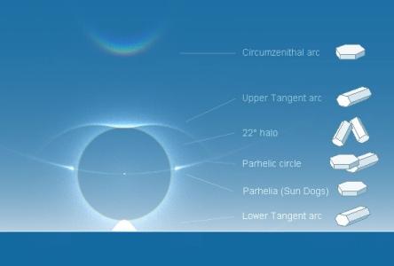 Haloverschijnselen en bij de vorming daarvan betrokken ijskristallen: circumzenitale boog, bovenraakboog aan de kleine kring, kring om de zon of kleine kring, bijzonnenring of horizontale cirkel, bijzonnen en onderraakboog aan de kleine kring.