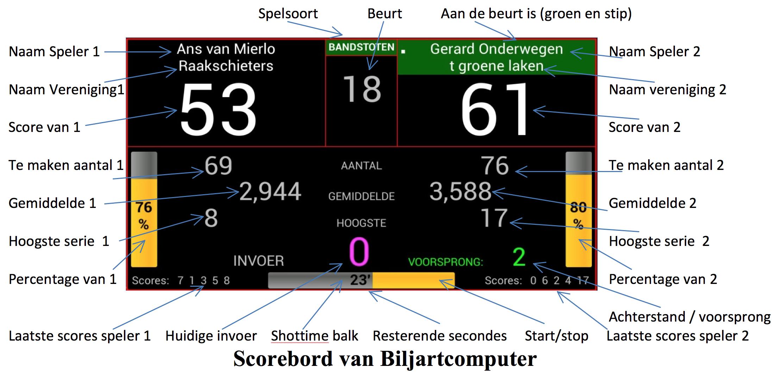 Het electronisch scorebord
