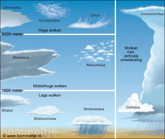 Kies een wolkensoort en lees er alles over in deze wolkenatlas